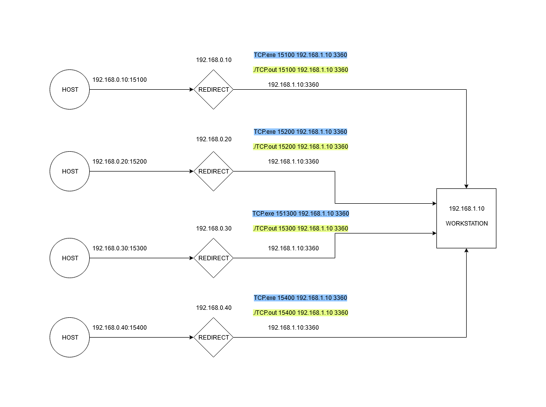 Redirector connection flow